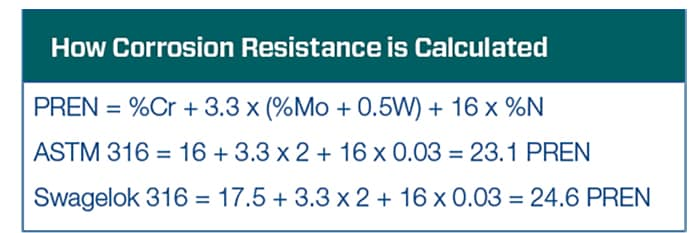 how corrosion resistance is calculated chart